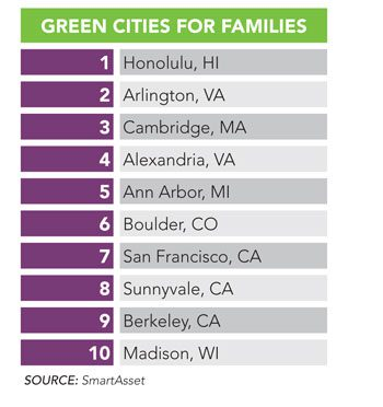 Top Green Cities for Families 2016