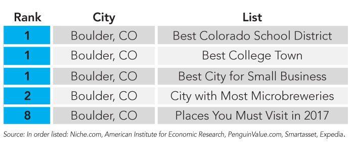 Boulder Colorado Top Rankings