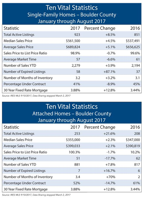 Boulder County Real Estate Stats - August 2017