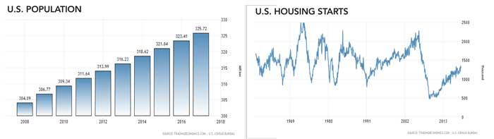Shortage of Homes